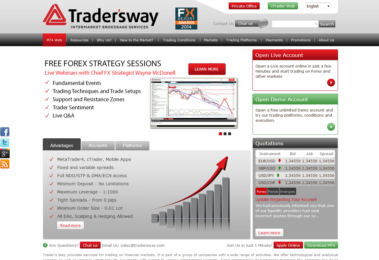 Tradersway forex review